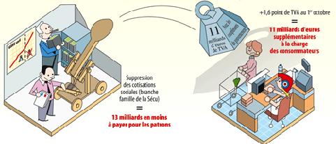 Hausse de TVA/CSG/IR en échange d'exonérations patronales <br />ou comment transformer les salaires (différés) en impôt !